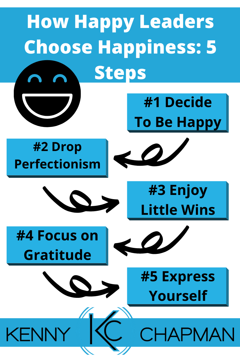 image how happy leaders choose happiness: 5 Steps infographic